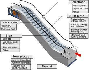 Image Result For Konstruksi Eskalator